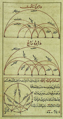Musical cycles (modal system) in The Objectives of Melodies, by A.G.Maraghai. 15th century