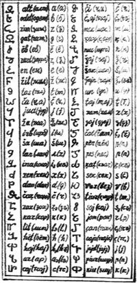 Caucasian Albanian alphabet